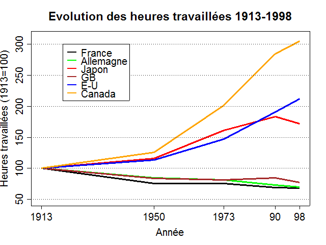 Evolution Du Total D Heures Travaillees Depuis 1913